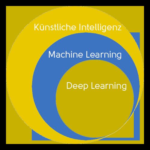 Kreisdoagramm, das die Beziehungen zwischen Künstlicher Intelligenz, Machine Learning und Deep Learning aufzeigt