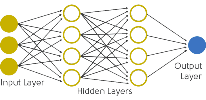 Functioning of neural networks with input layer, hidden layers and output layer